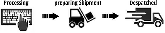 Order Processing-Image